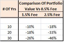 Portfolio Value Comparison of Paying 1.5% and 2.5% Fees Vs 0.5% Fee
