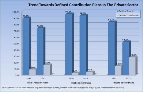 Trend Toward DC Plan