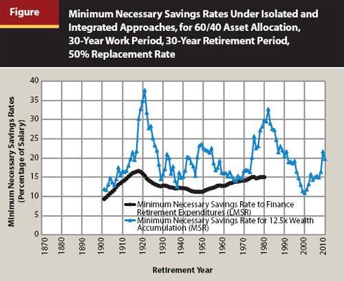 Min Savings Rate-Figure-5
